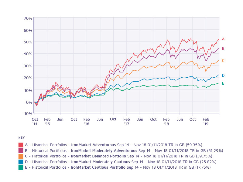 Ironmarket investment portfolios