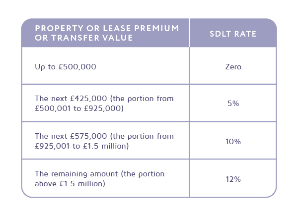 "As recently announced by the Chancellor of Exchequer, homebuyers will not pay any tax on main residence up to £500,000 on purchases prior to 31 March 2021. This is extremely beneficial to those buying their first home, home movers or later life downsizing. But what does this mean for you? Previously, you would have paid stamp duty on homes sold for a minimum of £125,000, or if you were a first-time buyer, on properties more than £300,000. This increase in the stamp duty threshold means ""the average stamp duty saving will be £4,500, with 9 out of 10 buyers this year now paying no stamp duty at all on purchases"". This phenomenal saving for homebuyers will also support those purchasing an additional home, however, investors will still be subject to the 3% stamp duty surcharge. The introduction is hoped to encourage buyers like you to take advantage of the reduction in home move costs and make it easier for you buying in the coming months. So what stamp duty would I pay when I purchase a property? You can use the below tables to work out the stamp duty or simply contact me with your purchase price to find out more."
